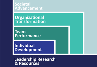 CCL's Level of Impact Model