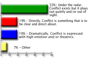 CCL Poll on Conflict, July 2007